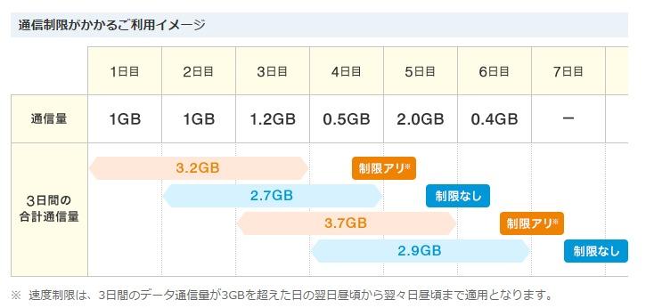 「UQ Flatツープラス ギガ放題」の速度制限について|UQ WiMAX|超高速モバイルインターネットWiMAX2