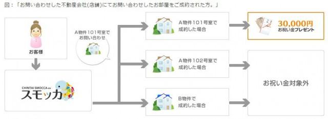 キャッシュバックで、もれなく現金30 000円キャンペーン【賃貸スモッカ】