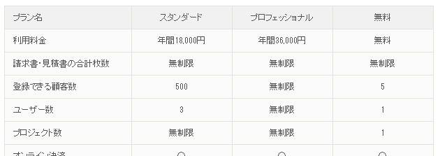 引用:http://www.zoho.jp/invoice/pricing.html